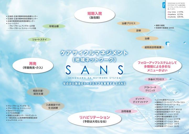 ケアサイクルマネジメント(地域ネットワーク)SANS
