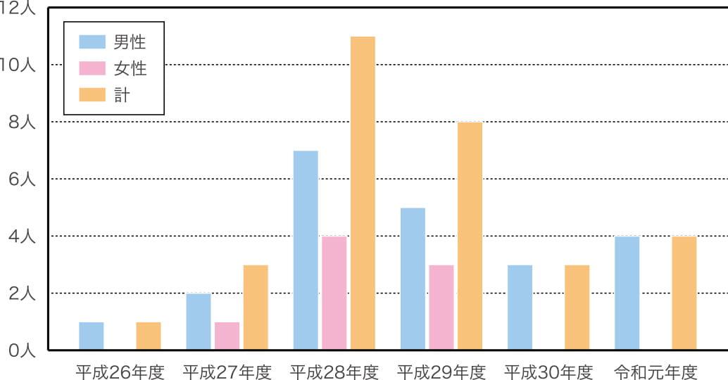 薬物依存症治療プロジェクト 参加者の割合(入院)